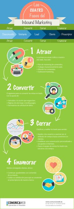 4 fases del Inbound Marketing #infografia #infographic #marketing