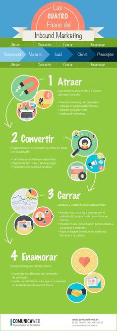 4 fases del Inbound Marketing #infografia #infographic #marketing