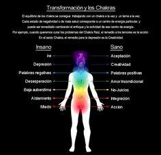 Los chakras y su relacion emocional