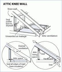 1000 Images About Storage On Pinterest Knee Walls Insulation And Attic Storage