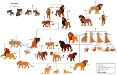 My Lion King Family Headcanon by Peregrinestar