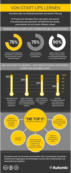 März 2014 - What can we learn from startups? Info graphic by automic.com