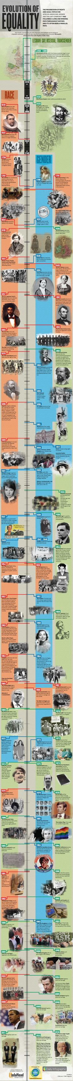 The Evolution of Equality #HR #Infographic