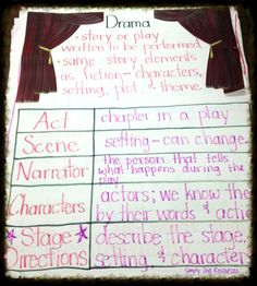 drama anchor chart, plays are written differently than other text, help students recognize and correctly use the features of a play