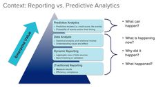 What Is The Difference Between Reporting Analytics vs. Predictive Analytics And Their Value To The Enterprise?