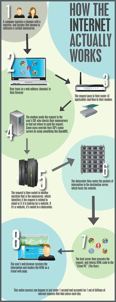 This is infographic shows how the internet actually works, and the process which is really fast. This picture shows you that this process can be done in under 1 second.