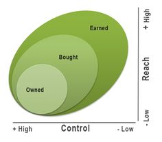 The battle between Reach and Control in different types of digital media.