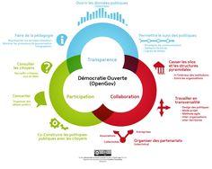 Comprendre l'open data, passage obligé! | Cap'Com, Le réseau de la…