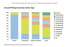 If you're writing, you should probably be doing it for love and not money.... I'm just saying. {Most Authors Make Less Than $1000/Year}