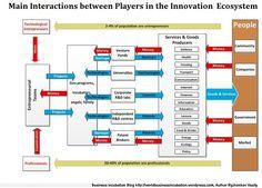 business incubator organization chart - Google Search