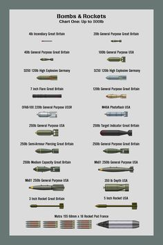 Bombs Size Chart Three A chart showing the relative sizes of bombs and rockets from 1,000lb to 2,000lb. Not a comprehensive list, this is only ones that I have drawn personally.