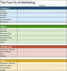 Here's How the Marketing Process Works P's Of Marketing, Marketing Process, Digital Marketing Strategy, Business Marketing, Content Marketing, Marketing Ideas, Strategic Marketing Plan, Strategic Planning, Advertising Channels