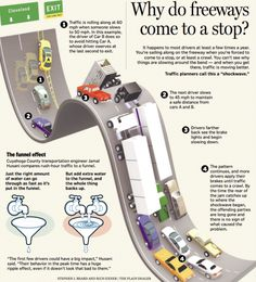 The evolution of a traffic snarl-up! #infographic #traffic