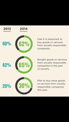 This shows that 62% of people like to give their business to companies that are socially responsible in 2014.
