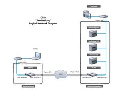 12 Best Network Diagrams images in 2013 | Computer hardware