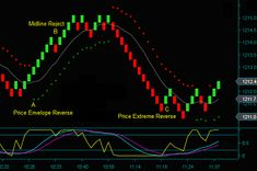 New Magical Combination Of 3 Powerful Indicator System That Always