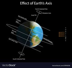 Diagram showing effect earth axis vector image on VectorStock Axial Tilt, Globe Picture, Geography Map, History Of India, Space And Astronomy, Learn English, Constellations, Adobe Illustrator, Planes