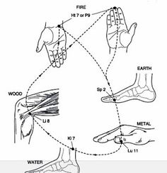 Shiatsu Massage – A Worldwide Popular Acupressure Treatment - Acupuncture Hut Acupuncture Benefits, Acupuncture Points, Massage Benefits, Acupressure Points, Acupressure Therapy, Acupressure Treatment, Tahiti, Reflexology Massage, Hand Massage