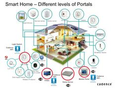 internet of things business models - Google Search