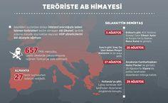 PKKlı Teröristlere Avrupa Birliği Himayesi  İşledikleri suçlardan dolayı Interpol aracılığıyla iadesi istenen teröristleri teslim etmeyen AB ülkeleri terörle arasına mesafe koymaktan kaçınan HDP yöneticilerini üst düzeyde ağırlıyor. AB ülkeleri haklarında kırmızı bülten çıkarılan 657 terör örgütü mensubunu iade etmedi.  Türkiyede işledikleri suçlardan dolayı haklarında yakalama kararı çıkartılan ve Interpol aracılığıyla aranan terör örgütü mensupları AB ülkeleri tarafından koruma altına…