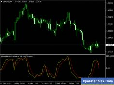 Pin By Shani Jazz On Learn Forex Trade Forex Pinterest Learning