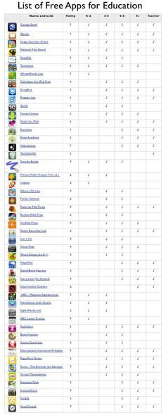 Free apps for education list by Gary Toews, via Slideshare