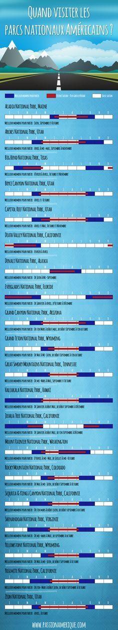 Quelle est la meilleure période pour visiter les parcs nationaux des USA ?  Cette infographie présente les meilleures périodes pour les grands parcs américains : Yellowstone, Yosemite, Arches, Grand Canyon... http://www.passionamerique.com