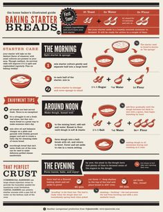 Nothing is more satisfying that breaking into a warm, just-out-of-the-oven loaf of bread. Even beginner bakers can pull off this impressive feat with the help of this illustrated chart. See more at rj zaworski » Pin it here.