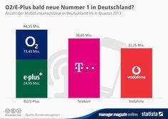 mm-Grafik am Mittag: Mobilfunkmarkt - O2 lässt Telekom und Vodafone hinter sich