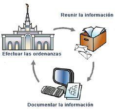 Portal de Historia Familiar