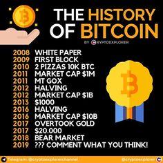 Nusipirkti Bitkoino Prekybos