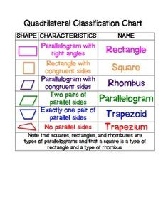 Table below shows the types of quadrilaterals and their properties quadrilateral classification chart and mini posters ccuart Images