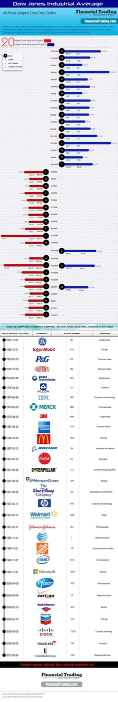 Financial Trading Infographic