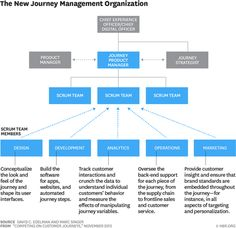 Der Aufstieg des Journey Product Managers