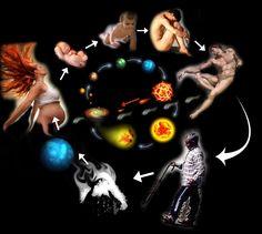 Corpos humanos e corpos astronomicos apresentam o mesmo processo dos ciclos vitais