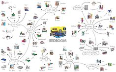 Bedroom vocabulary map