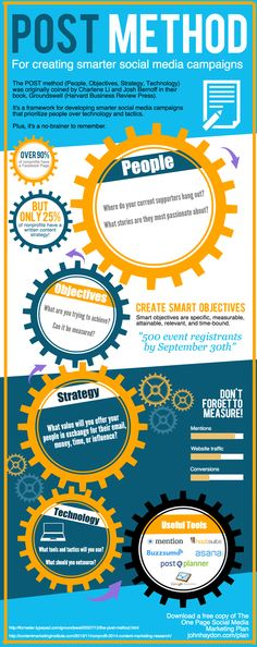 The POST Method for Creating a Social Media Strategy (INFOGRAPHIC)