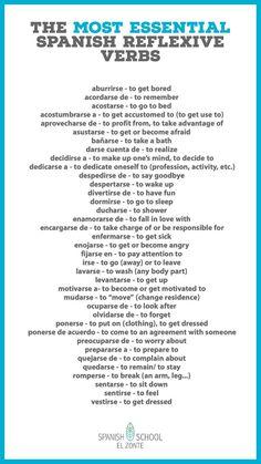 Spanish Vocabulary List, Common Spanish Phrases, Spanish Help, Spanish Notes, Learn Spanish Online, Spanish Basics, Study Spanish, Spanish Teaching Resources, Spanish Grammar