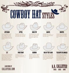 Get ready for your visit to cowboy country: Utah-based Western wear and tack company A. Callister created a handy chart on how to identify cowboy hat styles. Cowgirl Hats, Western Hats, Cowboy And Cowgirl, Cowgirl Style, Western Wear, Cowboy Boots, Cowgirl Outfits, Cowboy Ranch, Western Style