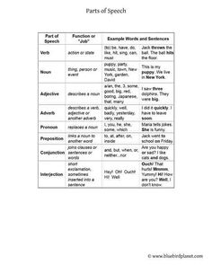 Free printable worksheets for preschool, Kindergarten, 1st, 2nd, 3rd, 4th, 5th grades. Printable Parts of Speech Table.