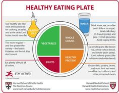 Health Eating Plate