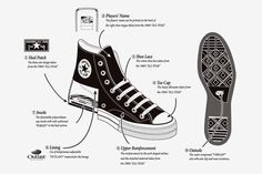 Converse Addict Chuck Taylor All Star - The Anatomy: Upon the release of the Converse Addict collection, it left many people scratching their head Chuck Taylors, Casual Sneakers, High Top Sneakers, Converse Trainers, Sneaker Brands, Converse All Star, Chuck Taylor Sneakers, Footwear, Shoes