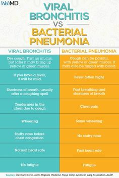 Viral bronchitis vs bacterial pneumonia