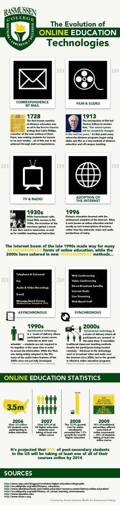 Evolution of Online Education Technology #edtech #educationtechnology #mobilelearning
