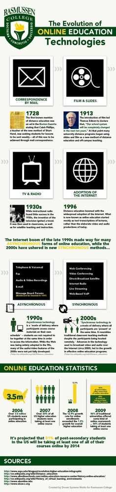 Evolution of Online Education Technology