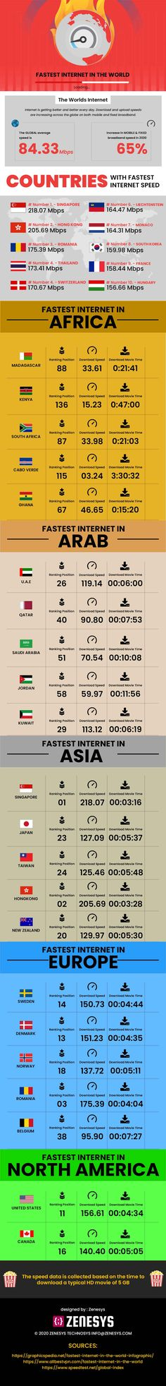 Countries With the Fastest Internet Speeds Fastest Internet Speed, Fast Internet, Everything Is Connected, Data Visualization, Infographics, Countries, Social Media, Life, 21st Century