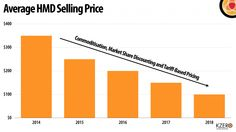 Average selling price -October 2015 | VR HMD and Input System Device Revenue Forecasts 2014 – 2018 ...