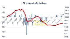 PIL italiano allo 0% (invariato) nel secondo trimestre 2016 (grafico)
