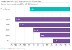 RT @galynitics: #Millennials will be the first generation to earn less than their #parents http://rtag.co/Ky7d