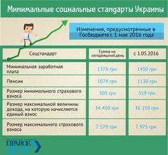 В дождливую погоду сложно оставаться в хорошем настроении. Но новое правительство решило порадовать украинцев, увеличив минимальную зарплату аж... на 72 гривны. #инфографика #правоедело #зарплата